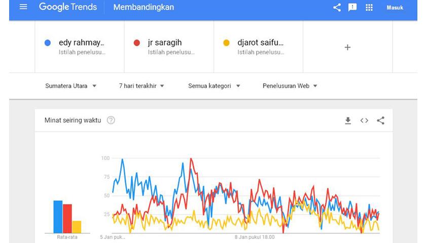 popularitas calon gubernur sumut