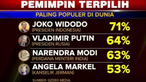 Jokowi Presiden Paling Populer di Dunia