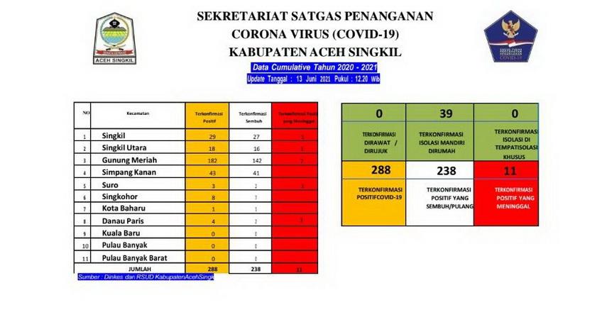 Kasus pasien reaktif Covid-19 di Aceh Singkil terus bertambah